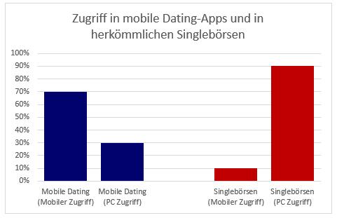 Zugriffe Mobile-dating Singlebörse